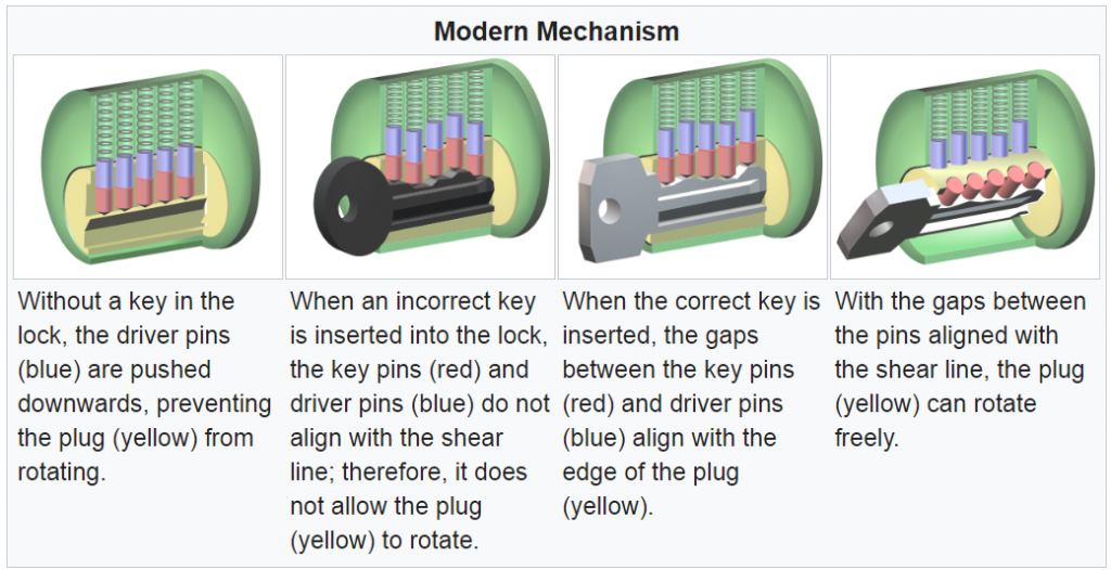 Modern cylinder lock mechanism